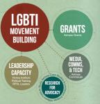 LGBT Global Dev Partnership Astraea